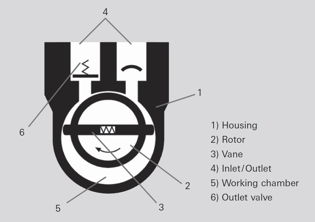 Operating principle of a rotary vane pump